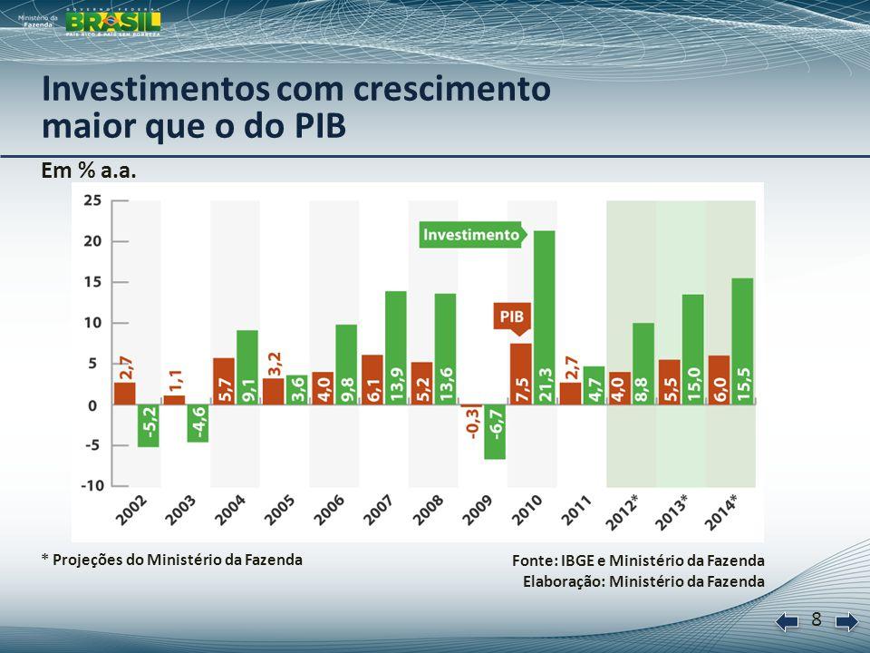 9 Em R$ bilhões de 2011 Fonte: BNDES e Bradesco Elaboração: Ministério da Fazenda Perspectivas de Investimento: 2012-2015