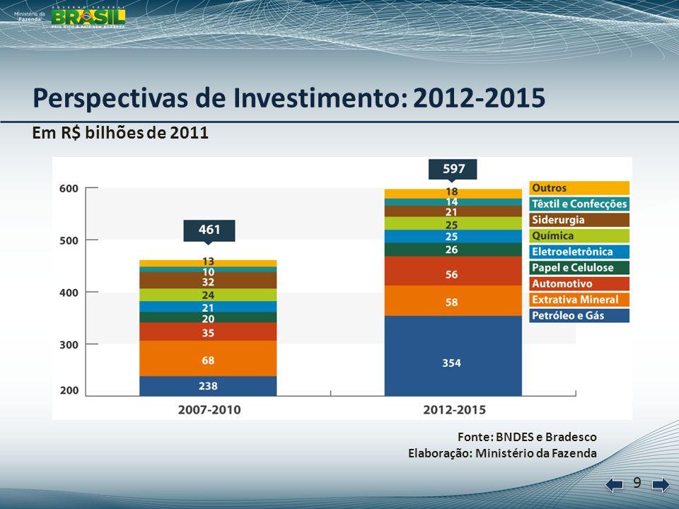 10 Crescimento do comércio varejista, Pesquisa Mensal de Comércio (PMC) Ampliado, em % a.a.