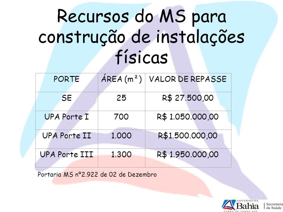 Recursos do MS para construção de instalações físicas PORTEÁREA (m²)VALOR DE REPASSE SE25R$ 27.500,00 UPA Porte I700R$ 1.050.000,00 UPA Porte II1.000R