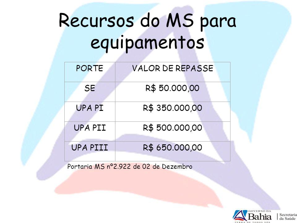 Recursos do MS para equipamentos PORTEVALOR DE REPASSE SER$ 50.000,00 UPA PIR$ 350.000,00 UPA PIIR$ 500.000,00 UPA PIIIR$ 650.000,00 Portaria MS nº2.9
