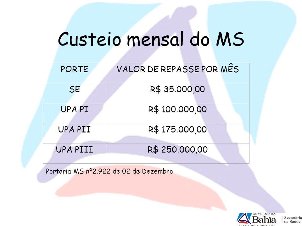 Custeio mensal do MS PORTEVALOR DE REPASSE POR MÊS SER$ 35.000,00 UPA PIR$ 100.000,00 UPA PIIR$ 175.000,00 UPA PIIIR$ 250.000,00 Portaria MS nº2.922 d