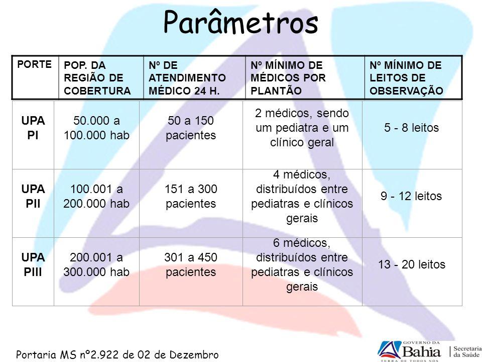 Parâmetros Portaria MS nº2.922 de 02 de Dezembro UPA PI 50.000 a 100.000 hab 50 a 150 pacientes 2 médicos, sendo um pediatra e um clínico geral 5 - 8
