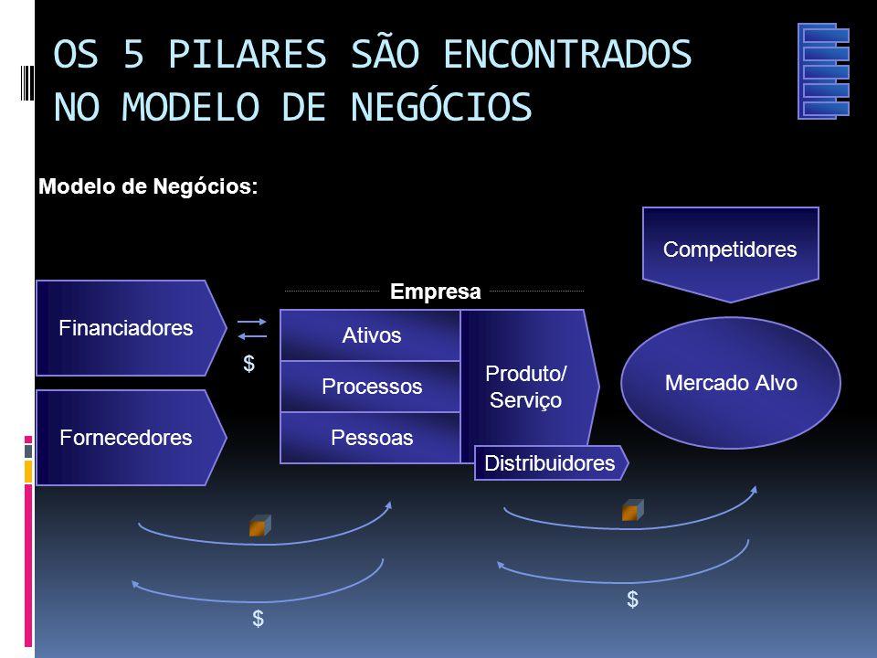 OS 5 PILARES SÃO ENCONTRADOS NO MODELO DE NEGÓCIOS $ Mercado Alvo Competidores Empresa Processos Pessoas Ativos Fornecedores Produto/ Serviço Distribu
