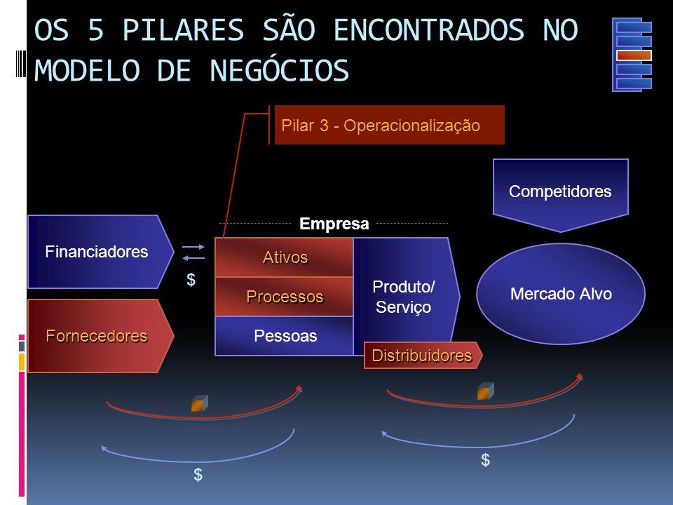 Ativos Fornecedores Mercado Alvo Competidores Financiadores Empresa $ $ $ Processos Pessoas Produto/ Serviço Pilar 3 - Operacionalização OS 5 PILARES