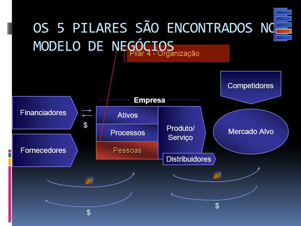 Processos Mercado Alvo Competidores Financiadores Empresa Ativos $ $ $ Fornecedores Pessoas Produto/ Serviço Pilar 4 - Organização OS 5 PILARES SÃO EN