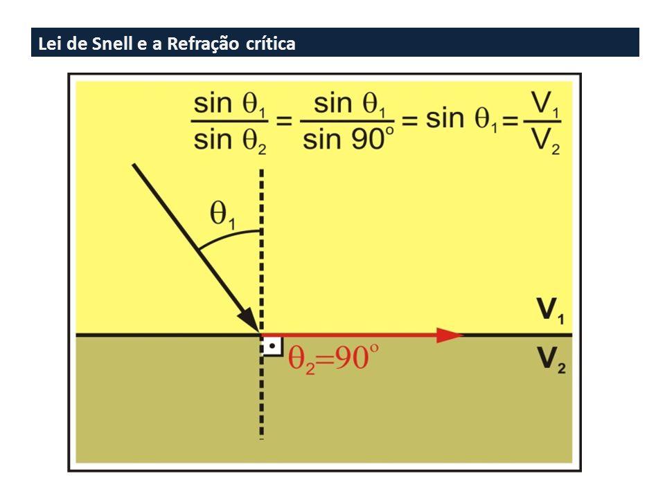 Lei de Snell e a Refração crítica