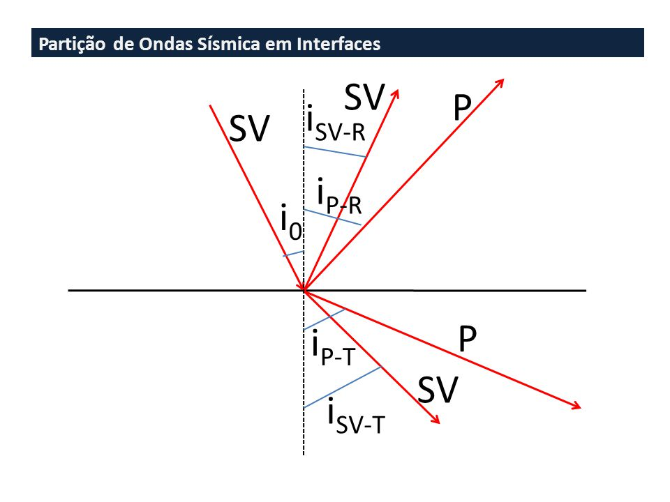 Partição de Ondas Sísmica em Interfaces SV P P i0i0 i P-T i SV-T i SV-R i P-R