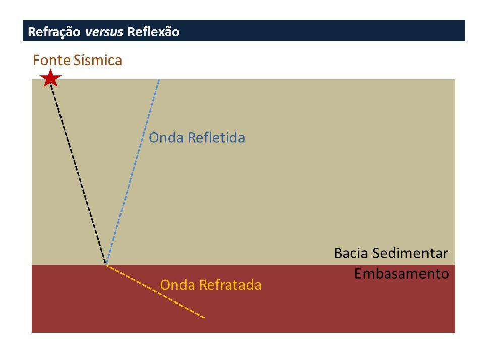 Refração versus Reflexão Embasamento Bacia Sedimentar Fonte Sísmica Onda Refletida Onda Refratada