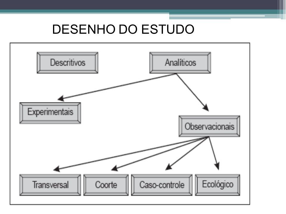 ESTUDOS DE COORTE E CASO-CONTROLE Estudo caso-controle Doença Presente (casos) Ausente (controle) Estudo de coorte Fator Presente (expostos) Ausente (não expostos) a b cd