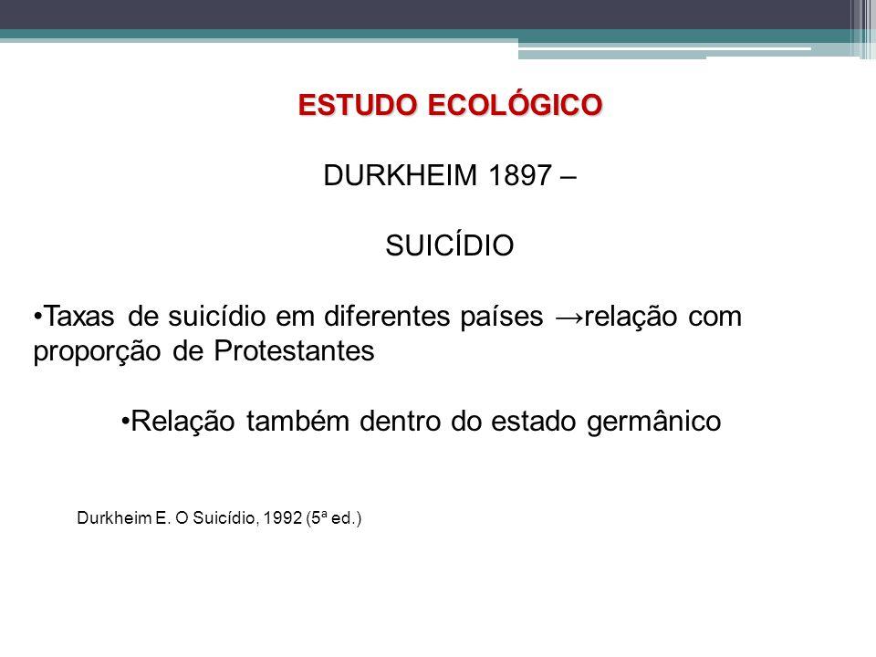 ESTUDO ECOLÓGICO DURKHEIM 1897 – SUICÍDIO Taxas de suicídio em diferentes países relação com proporção de Protestantes Relação também dentro do estado germânico Durkheim E.