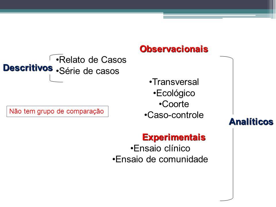 Observacionais Relato de Casos Série de casos Transversal Ecológico Coorte Caso-controleExperimentais Ensaio clínico Ensaio de comunidade Descritivos Analíticos Não tem grupo de comparação