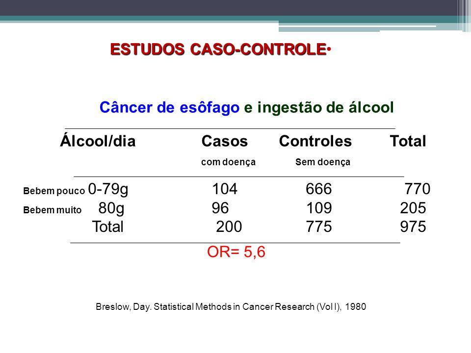 ESTUDOS CASO-CONTROLE Câncer de esôfago e ingestão de álcool Álcool/dia Casos Controles Total com doençaSem doença Bebem pouco 0-79g 104 666 770 Bebem muito 80g 96 109 205 Total 200 775 975 Breslow, Day.