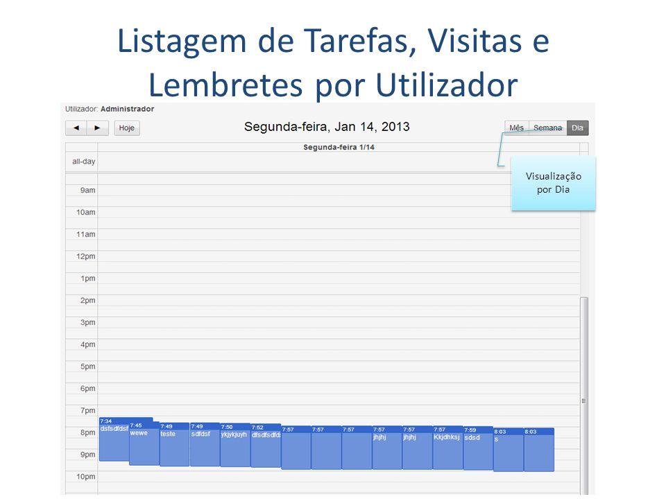 Listagem de Tarefas, Visitas e Lembretes por Utilizador Visualização por Dia