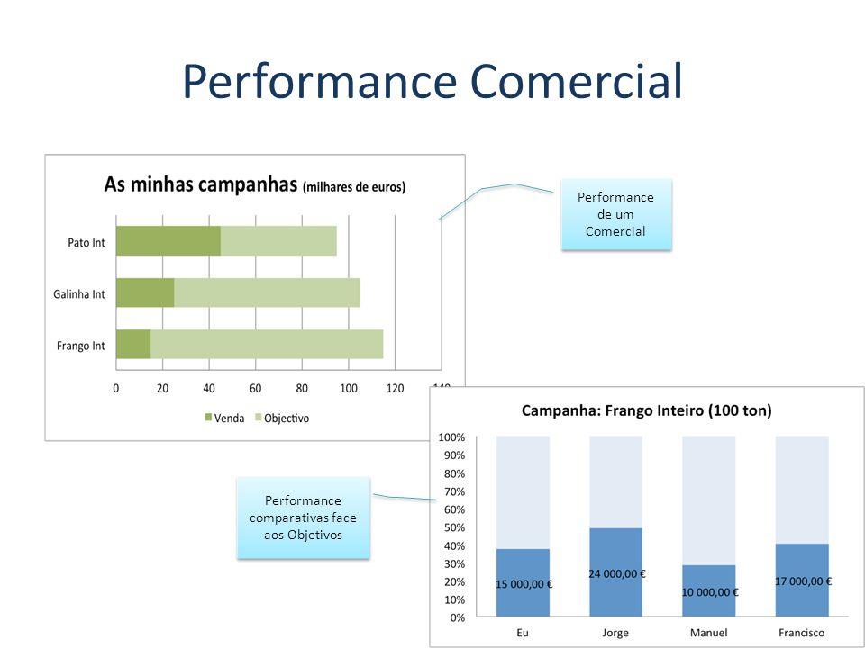 Performance Comercial Performance de um Comercial Performance comparativas face aos Objetivos