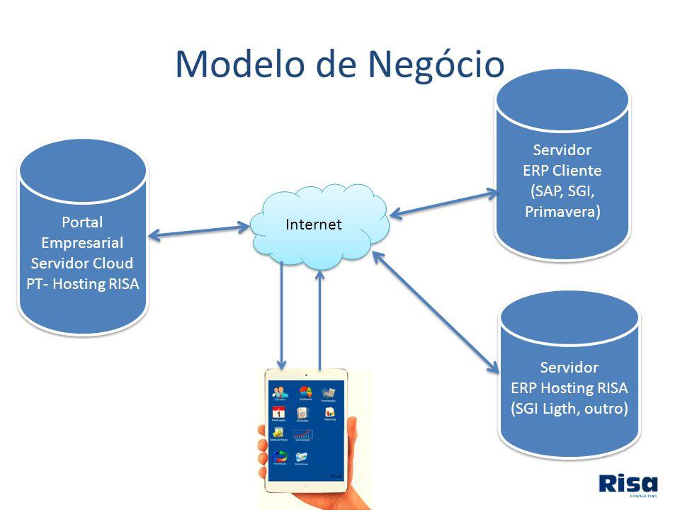 Modelo de Negócio Portal Empresarial Servidor Cloud PT- Hosting RISA Portal Empresarial Servidor Cloud PT- Hosting RISA Servidor ERP Cliente (SAP, SGI, Primavera) Servidor ERP Cliente (SAP, SGI, Primavera) Internet Servidor ERP Hosting RISA (SGI Ligth, outro) Servidor ERP Hosting RISA (SGI Ligth, outro)