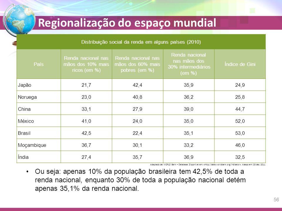 Regionalização do espaço mundial Ou seja: apenas 10% da população brasileira tem 42,5% de toda a renda nacional, enquanto 30% de toda a população nacional detém apenas 35,1% da renda nacional.
