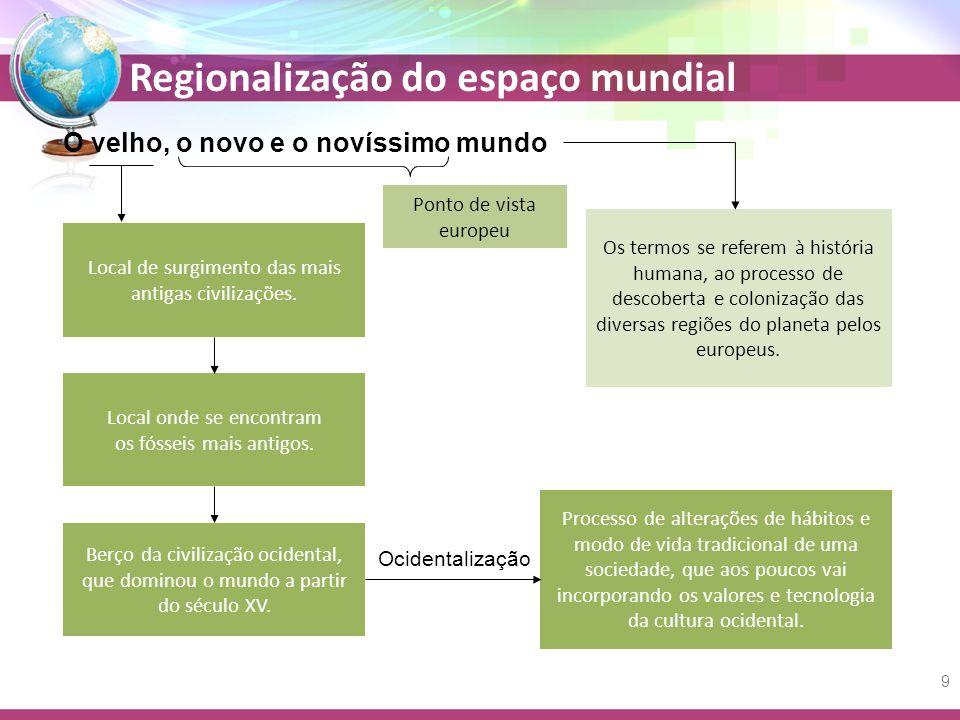 Regionalização do espaço mundial O velho, o novo e o novíssimo mundo Local de surgimento das mais antigas civilizações.