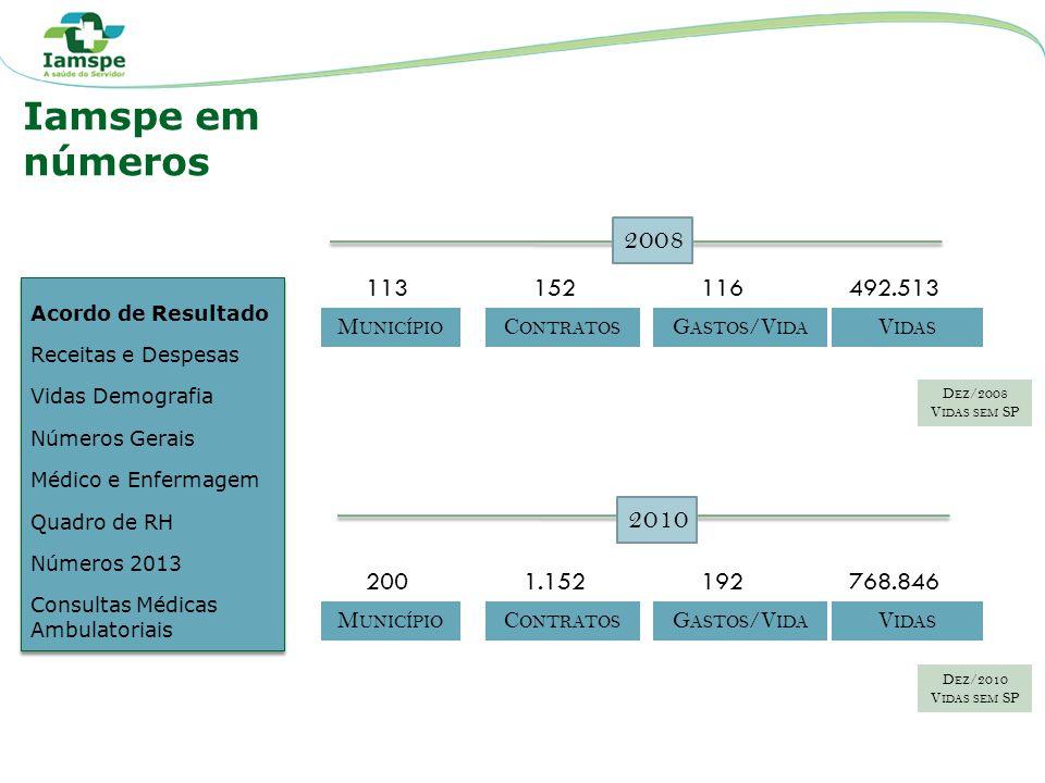 D ESPESAS R ECEITAS V ALORES A TUALIZADOS PELO Í NDICE UFESP DE 2013 Acordo de Resultado Receitas e Despesas Vidas Demografia Números Gerais Médico e Enfermagem Quadro de RH Números 2013 Consultas Médicas Ambulatoriais Acordo de Resultado Receitas e Despesas Vidas Demografia Números Gerais Médico e Enfermagem Quadro de RH Números 2013 Consultas Médicas Ambulatoriais Iamspe em números