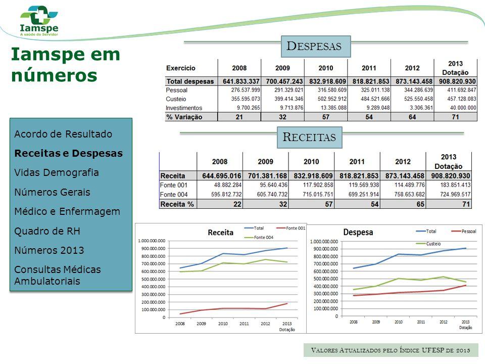 C APITAL RMSPRMBSI NTERIOR 369.524225.32535.972670.525 28%17%3%52% TOTAL 1.301.609 100% PROPORÇÃO DE IDOSOS >60 ANOS % F EMININO 36%60% V IDAS D EMOGRAFIA S ETEMBRO /2013* Acordo de Resultado Receitas e Despesas Vidas Demografia Números Gerais Médico e Enfermagem Quadro de RH Números 2013 Consultas Médicas Ambulatoriais Acordo de Resultado Receitas e Despesas Vidas Demografia Números Gerais Médico e Enfermagem Quadro de RH Números 2013 Consultas Médicas Ambulatoriais Iamspe em números