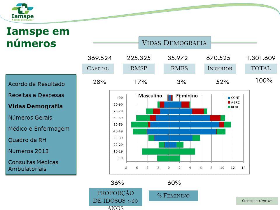 C ONTRIBUINTES B ENEFICIÁRIOS A GREGADOS T OTAL 695.388456.031145.9781.301.609 54%35%11%100% HSPECEAMASDECAMDA 4.474364110803 78%6%2%14% TOTAL 5.751 100% H OSPITAIS L ABORATÓRIO E SPECIALIDADES 80100173 V IDAS S ERVIDORES R EDE A SSISTENCIAL - M UNICÍPIOS A GOSTO /2013* Acordo de Resultado Receitas e Despesas Vidas Demografia Números Gerais Médico e Enfermagem Quadro de RH Números 2013 Consultas Médicas Ambulatoriais Acordo de Resultado Receitas e Despesas Vidas Demografia Números Gerais Médico e Enfermagem Quadro de RH Números 2013 Consultas Médicas Ambulatoriais Iamspe em números