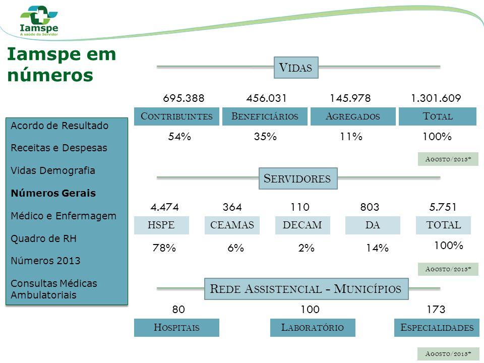2008200920102011 1.1051.0421.1481.094 P ROFISSIONAIS M ÉDICOS 2012 1.149 2008200920102011 1.6451.7651.9332.268 P ROFISSIONAIS DE E NFERMAGEM 2012 2.351 2013 1.102 2.319 2013 A GO /2013* Acordo de Resultado Receitas e Despesas Vidas Demografia Números Gerais Médico e Enfermagem Quadro de RH Números 2013 Consultas Médicas Ambulatoriais Acordo de Resultado Receitas e Despesas Vidas Demografia Números Gerais Médico e Enfermagem Quadro de RH Números 2013 Consultas Médicas Ambulatoriais Iamspe em números