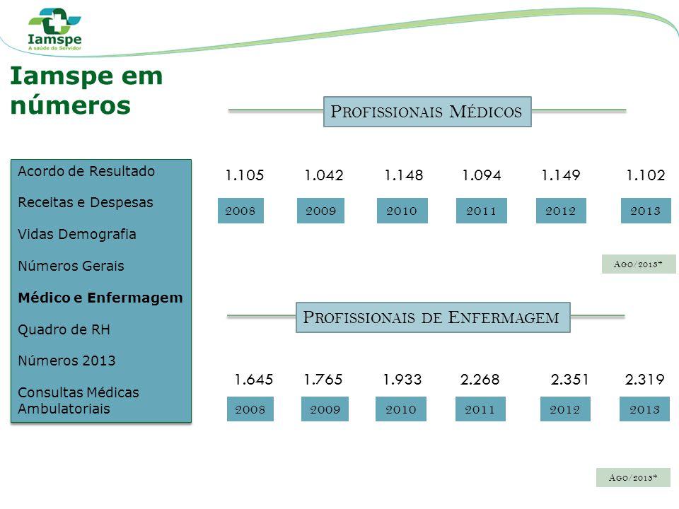 20082009 M EDIANA 20102011 3.715 3.972 4.407 2012 4.548 2013 4.553 3.785 Q UADRO DO HSPE Acordo de Resultado Receitas e Despesas Vidas Demografia Números Gerais Médico e Enfermagem Quadro de RH Números 2013 Consultas Médicas Ambulatoriais Acordo de Resultado Receitas e Despesas Vidas Demografia Números Gerais Médico e Enfermagem Quadro de RH Números 2013 Consultas Médicas Ambulatoriais Iamspe em números