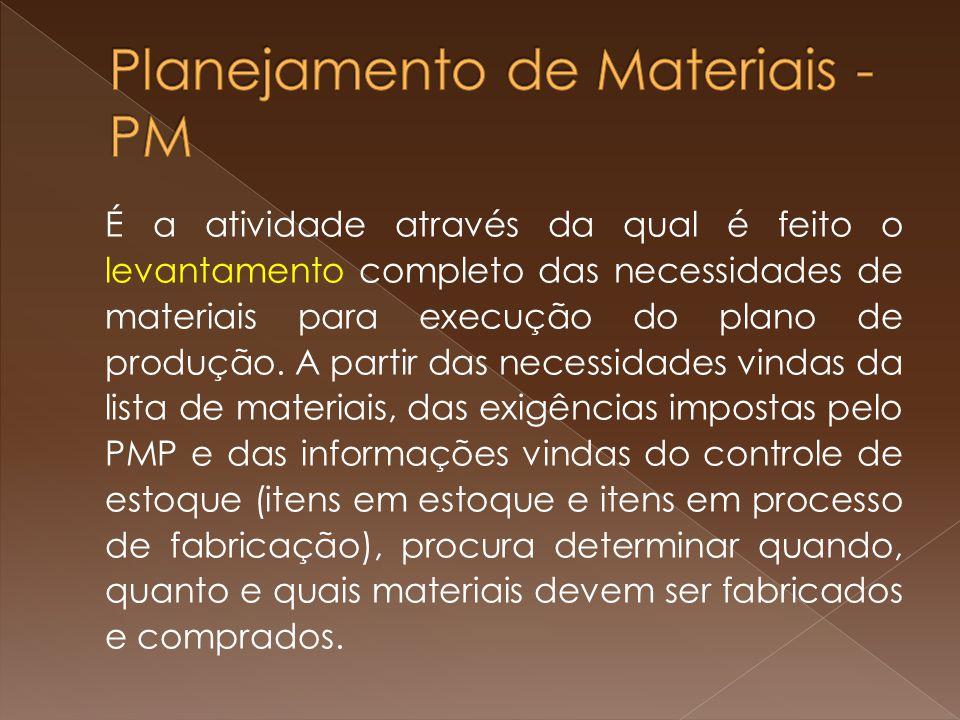 É a atividade através da qual é feito o levantamento completo das necessidades de materiais para execução do plano de produção.