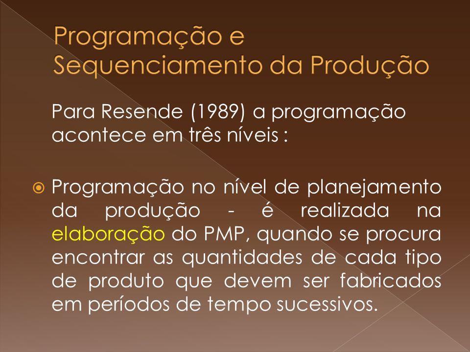 Para Resende (1989) a programação acontece em três níveis : Programação no nível de planejamento da produção - é realizada na elaboração do PMP, quando se procura encontrar as quantidades de cada tipo de produto que devem ser fabricados em períodos de tempo sucessivos.