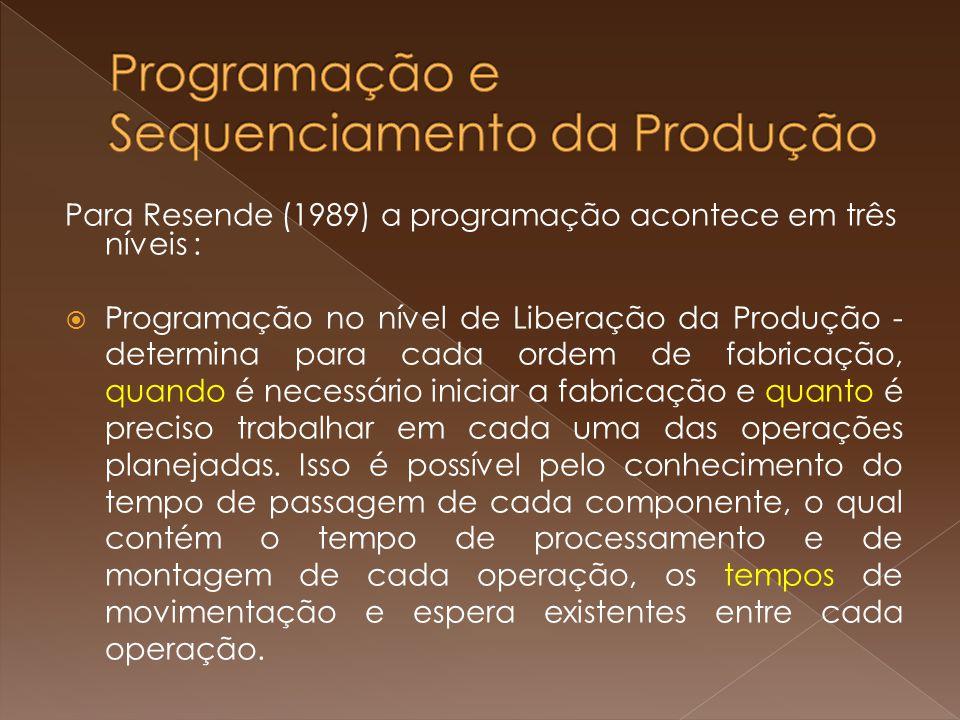 Para Resende (1989) a programação acontece em três níveis : Programação no nível de Liberação da Produção - determina para cada ordem de fabricação, quando é necessário iniciar a fabricação e quanto é preciso trabalhar em cada uma das operações planejadas.