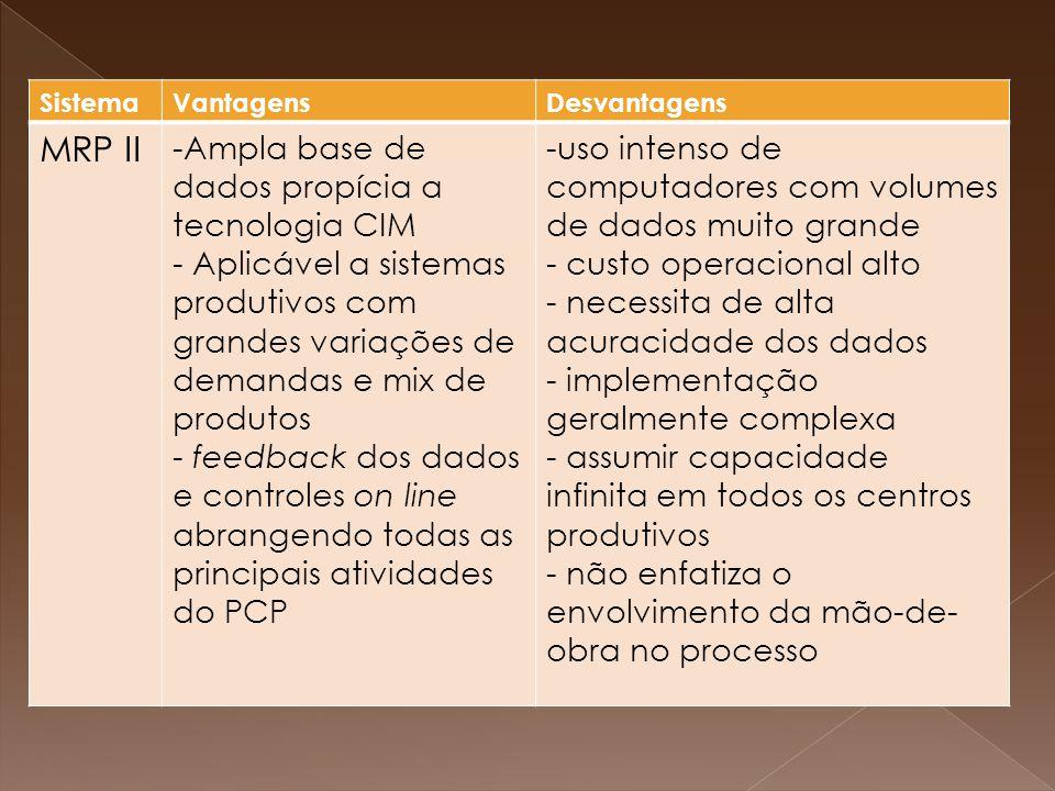 SistemaVantagensDesvantagens MRP II -Ampla base de dados propícia a tecnologia CIM - Aplicável a sistemas produtivos com grandes variações de demandas e mix de produtos - feedback dos dados e controles on line abrangendo todas as principais atividades do PCP -uso intenso de computadores com volumes de dados muito grande - custo operacional alto - necessita de alta acuracidade dos dados - implementação geralmente complexa - assumir capacidade infinita em todos os centros produtivos - não enfatiza o envolvimento da mão-de- obra no processo