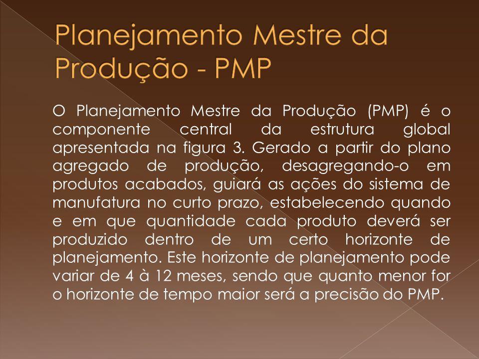 O Planejamento Mestre da Produção (PMP) é o componente central da estrutura global apresentada na figura 3.