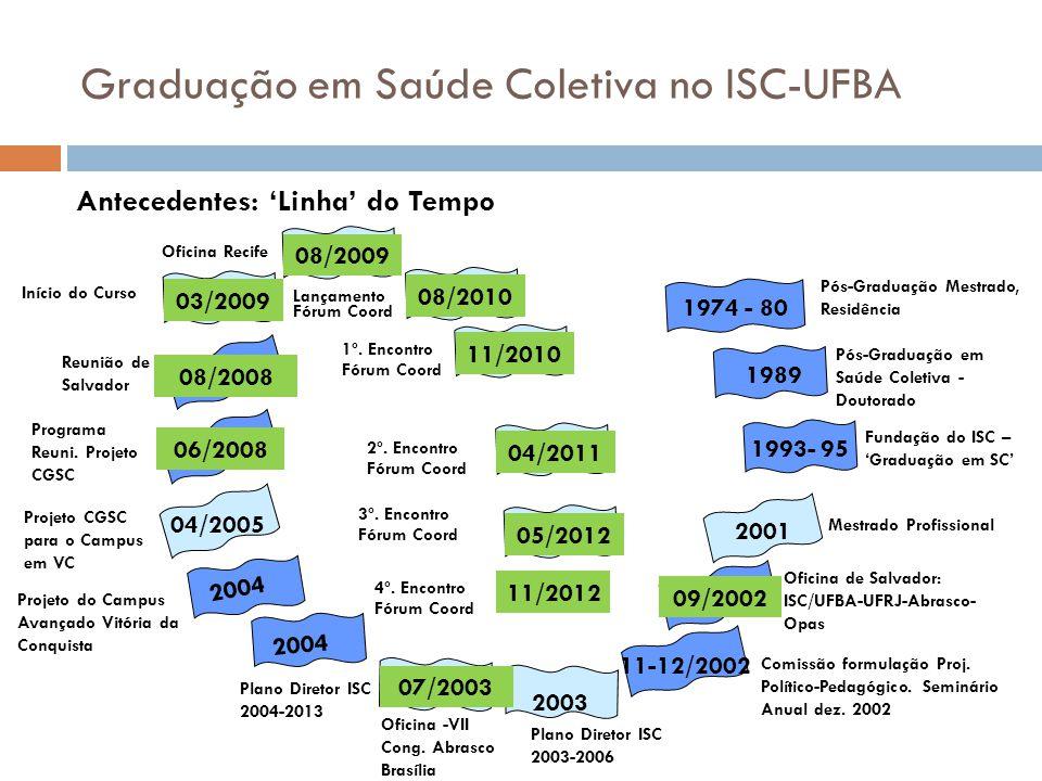 1974 - 80 Graduação em Saúde Coletiva no ISC-UFBA Antecedentes: Linha do Tempo Mestrado Profissional 03/2009 1993- 95 09/2002 2003 06/2008 2004 04/200