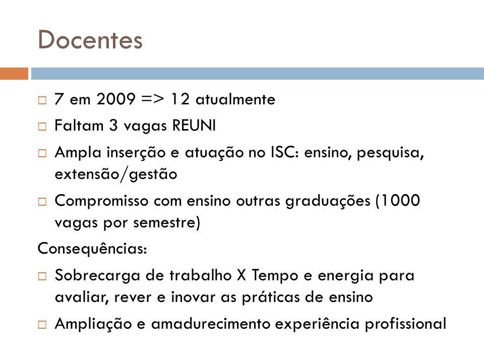Docentes 7 em 2009 => 12 atualmente Faltam 3 vagas REUNI Ampla inserção e atuação no ISC: ensino, pesquisa, extensão/gestão Compromisso com ensino out
