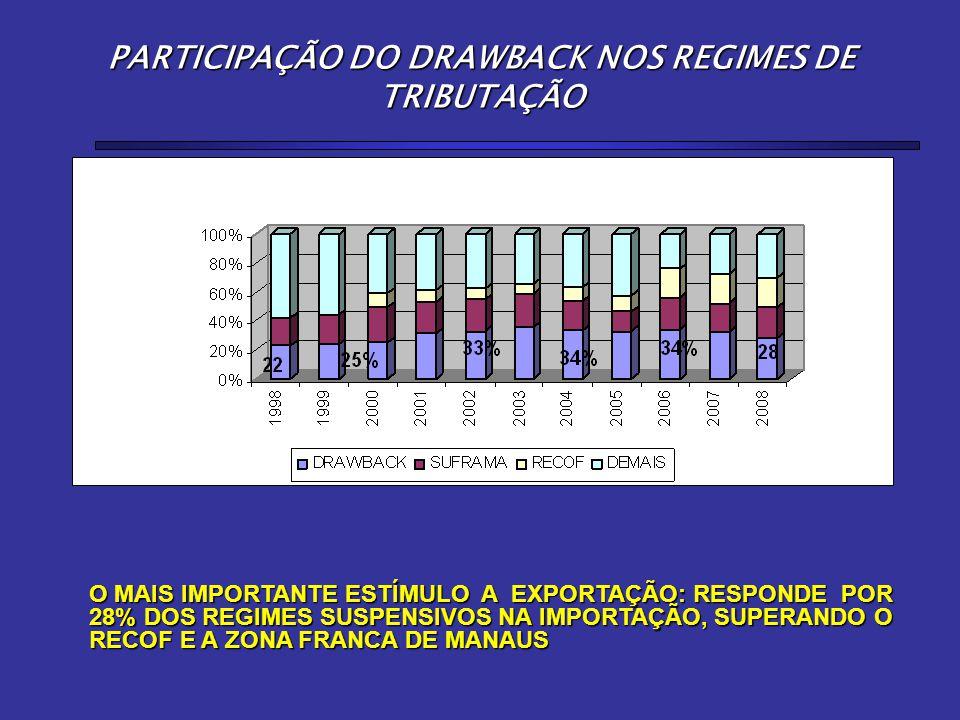PARTICIPAÇÃO DO DRAWBACK NOS REGIMES DE TRIBUTAÇÃO O MAIS IMPORTANTE ESTÍMULO A EXPORTAÇÃO: RESPONDE POR 28% DOS REGIMES SUSPENSIVOS NA IMPORTAÇÃO, SUPERANDO O RECOF E A ZONA FRANCA DE MANAUS