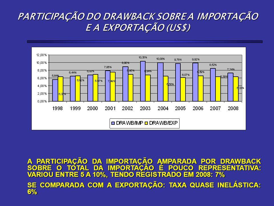 PARTICIPAÇÃO DO DRAWBACK SOBRE A IMPORTAÇÃO E A EXPORTAÇÃO (US$) A PARTICIPAÇÃO DA IMPORTAÇÃO AMPARADA POR DRAWBACK SOBRE O TOTAL DA IMPORTAÇÃO É POUCO REPRESENTATIVA: VARIOU ENTRE 5 A 10%, TENDO REGISTRADO EM 2008: 7% SE COMPARADA COM A EXPORTAÇÃO: TAXA QUASE INELÁSTICA: 6%