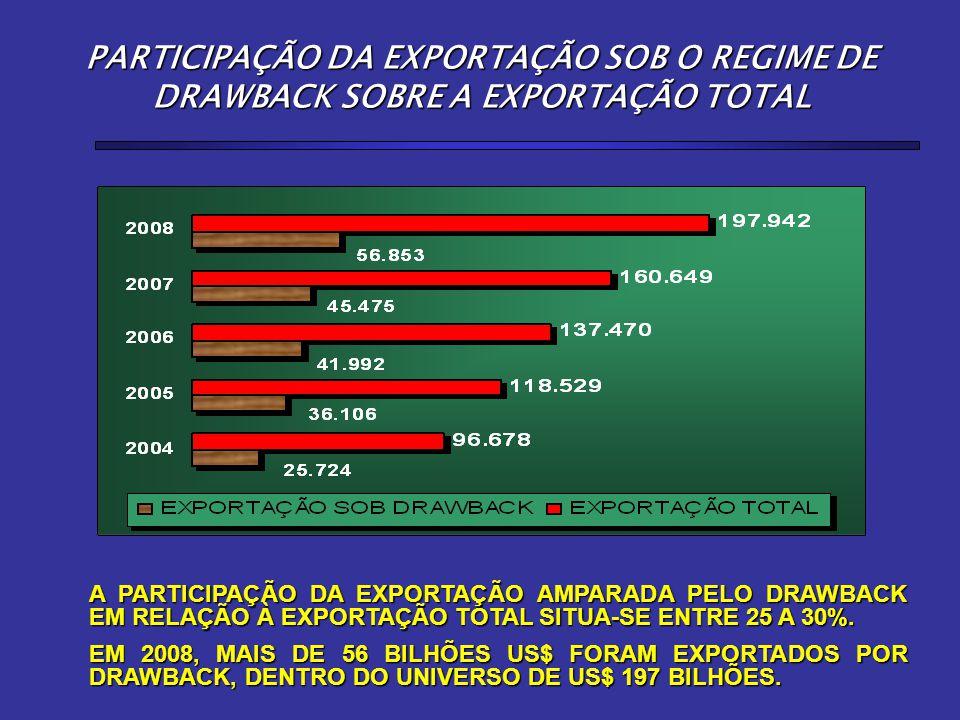 PARTICIPAÇÃO DA EXPORTAÇÃO SOB O REGIME DE DRAWBACK SOBRE A EXPORTAÇÃO TOTAL A PARTICIPAÇÃO DA EXPORTAÇÃO AMPARADA PELO DRAWBACK EM RELAÇÃO À EXPORTAÇÃO TOTAL SITUA-SE ENTRE 25 A 30%.