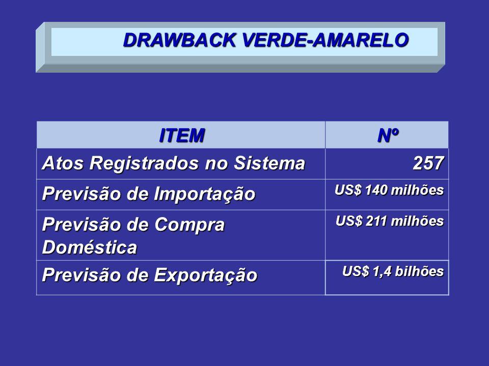 ITEMNº Atos Registrados no Sistema 257 Previsão de Importação US$ 140 milhões Previsão de Compra Doméstica US$ 211 milhões Previsão de Exportação US$ 1,4 bilhões DRAWBACK VERDE-AMARELO
