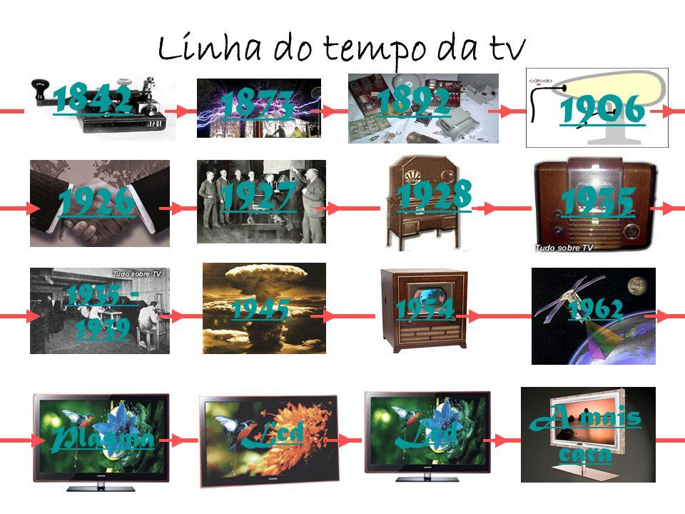 1950 1873 1842 1892 1906 1927 1926 1935 - 1939 1935 1928 1954 19451962 Linha do tempo da tv 1842 1945 Plasma Lcd 1954 Led A mais cara