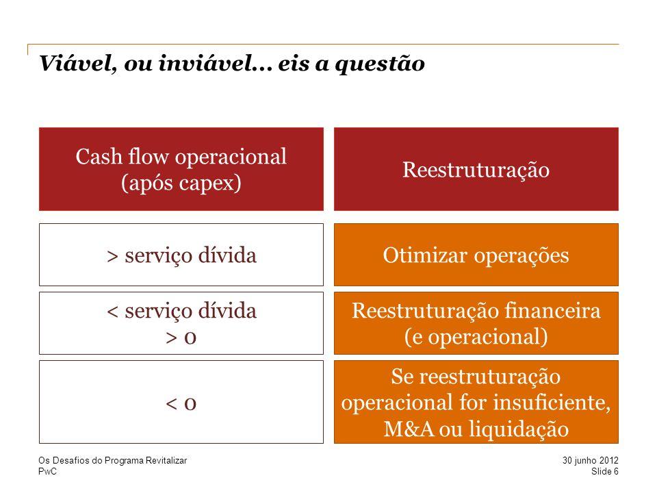 PwC Viável, ou inviável... eis a questão Slide 6 30 junho 2012 Os Desafios do Programa Revitalizar > serviço dívida < serviço dívida > 0 < 0 Cash flow