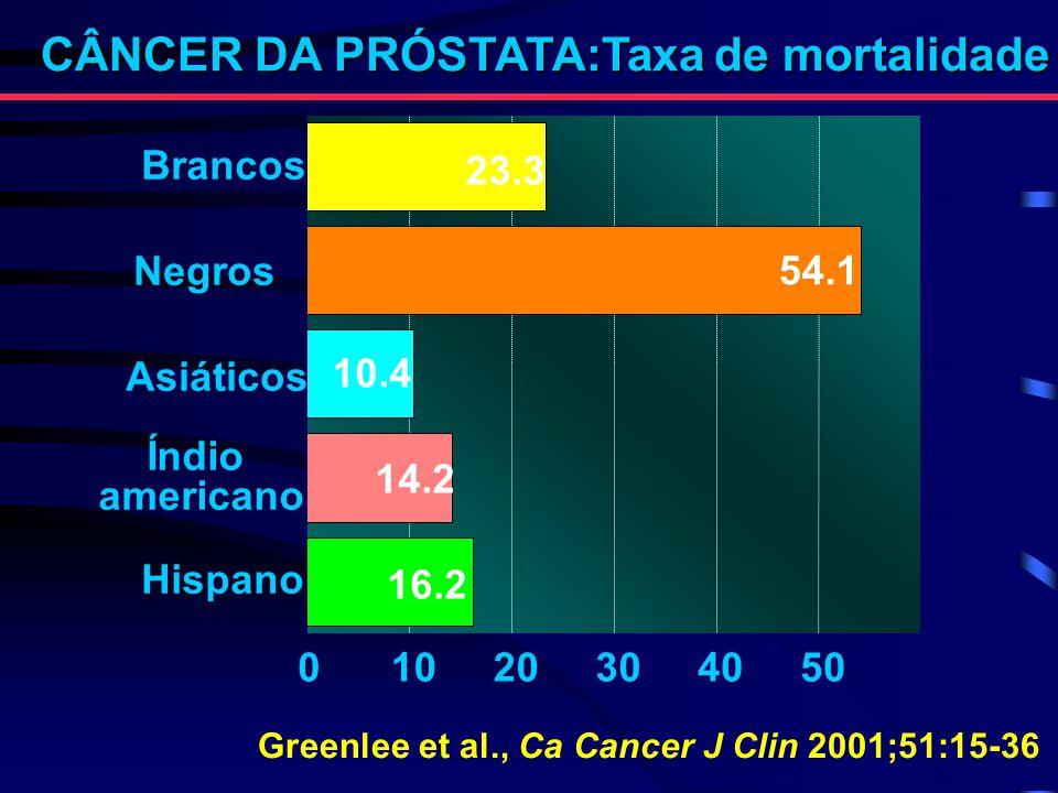 Brancos Negros Asiáticos Índio americano Hispano 0102030405060 23.3 54.1 10.4 14.2 16.2 CÂNCER DA PRÓSTATA:Taxa de mortalidade Greenlee et al., Ca Can