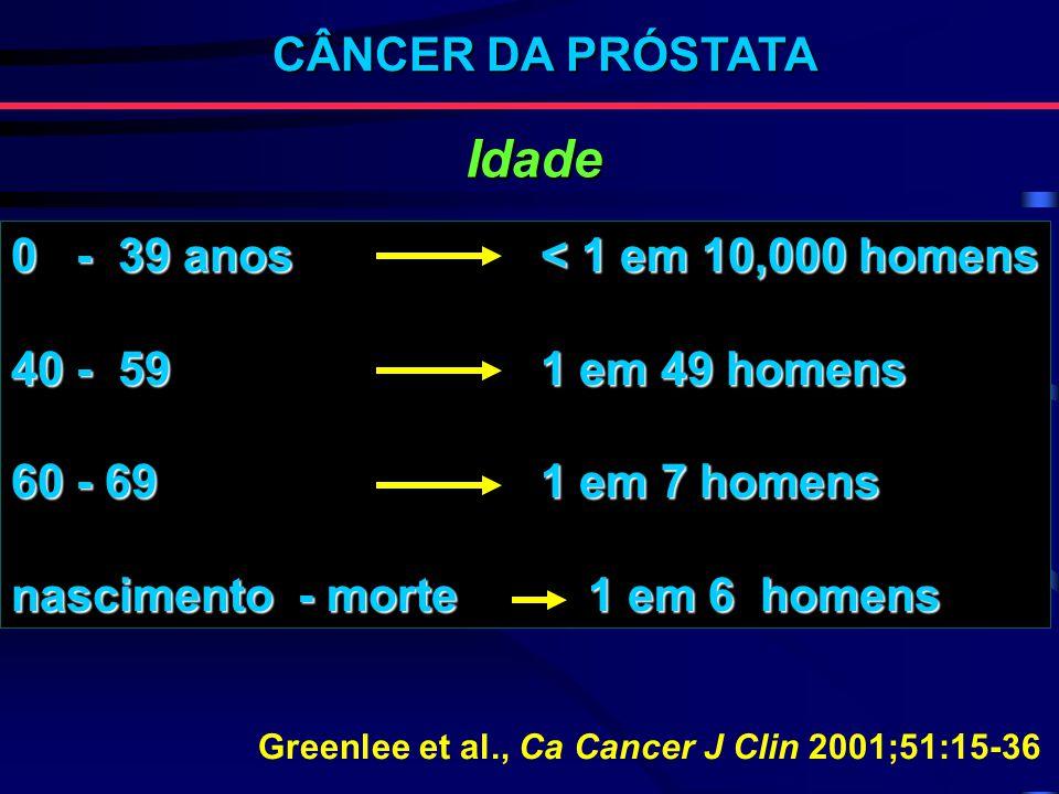 CÂNCER DA PRÓSTATA 0 - 39 anos < 1 em 10,000 homens 40 - 59 1 em 49 homens 60 - 69 1 em 7 homens nascimento - morte 1 em 6 homens Greenlee et al., Ca