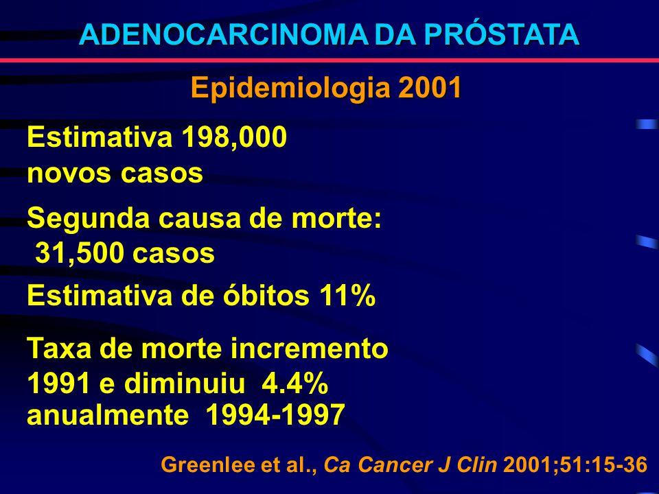 Epidemiologia 2001 ADENOCARCINOMA DA PRÓSTATA Estimativa 198,000 novos casos Segunda causa de morte: 31,500 casos Estimativa de óbitos 11% Taxa de mor