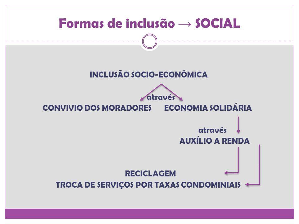 INCLUSÃO SOCIO-ECONÔMICA através CONVIVIO DOS MORADORES ECONOMIA SOLIDÁRIA através AUXÍLIO A RENDA RECICLAGEM TROCA DE SERVIÇOS POR TAXAS CONDOMINIAIS Formas de inclusão SOCIAL