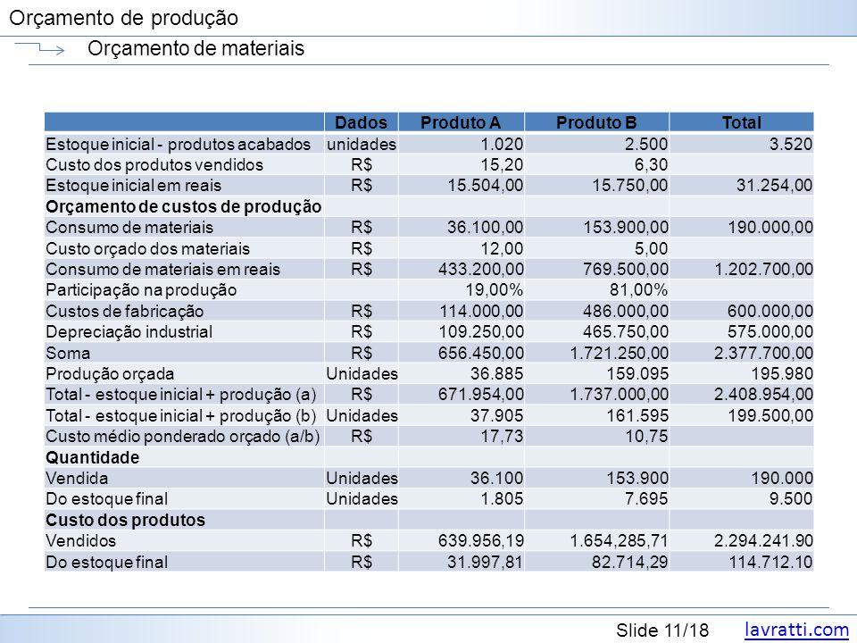 lavratti.com Slide 11/18 Orçamento de produção Orçamento de materiais DadosProduto AProduto BTotal Estoque inicial - produtos acabadosunidades 1.0202.