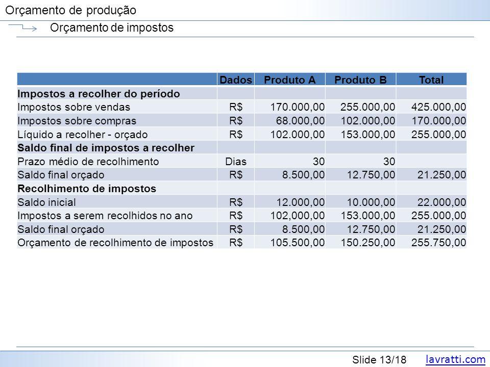 lavratti.com Slide 13/18 Orçamento de produção Orçamento de impostos DadosProduto AProduto BTotal Impostos a recolher do período Impostos sobre vendas