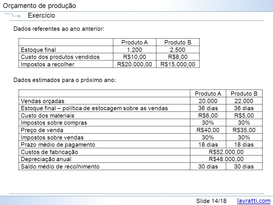 lavratti.com Slide 14/18 Orçamento de produção Exercício Dados referentes ao ano anterior: Produto AProduto B Estoque final1.2002.500 Custo dos produt