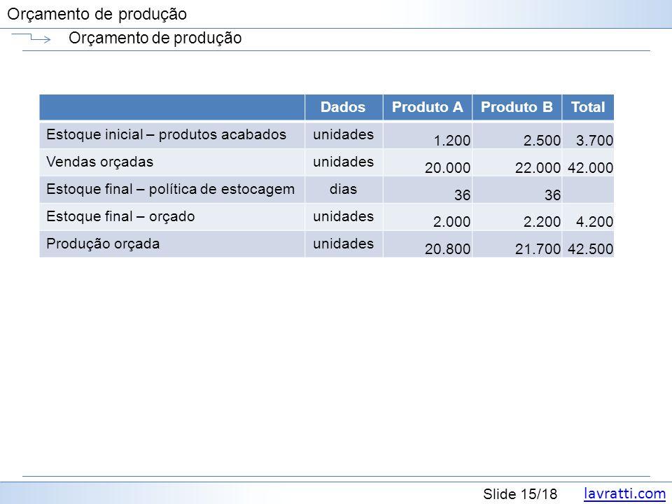 lavratti.com Slide 15/18 Orçamento de produção DadosProduto AProduto BTotal Estoque inicial – produtos acabadosunidades 1.2002.5003.700 Vendas orçadas