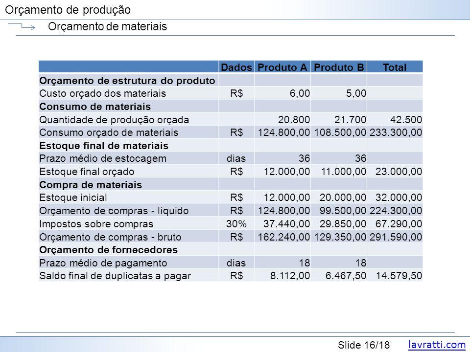 lavratti.com Slide 16/18 Orçamento de produção Orçamento de materiais DadosProduto AProduto BTotal Orçamento de estrutura do produto Custo orçado dos