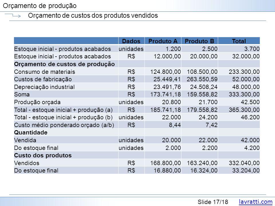 lavratti.com Slide 17/18 Orçamento de produção Orçamento de custos dos produtos vendidos DadosProduto AProduto BTotal Estoque inicial - produtos acaba