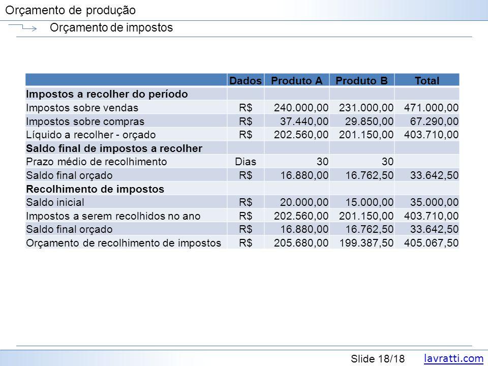 lavratti.com Slide 18/18 Orçamento de produção Orçamento de impostos DadosProduto AProduto BTotal Impostos a recolher do período Impostos sobre vendas